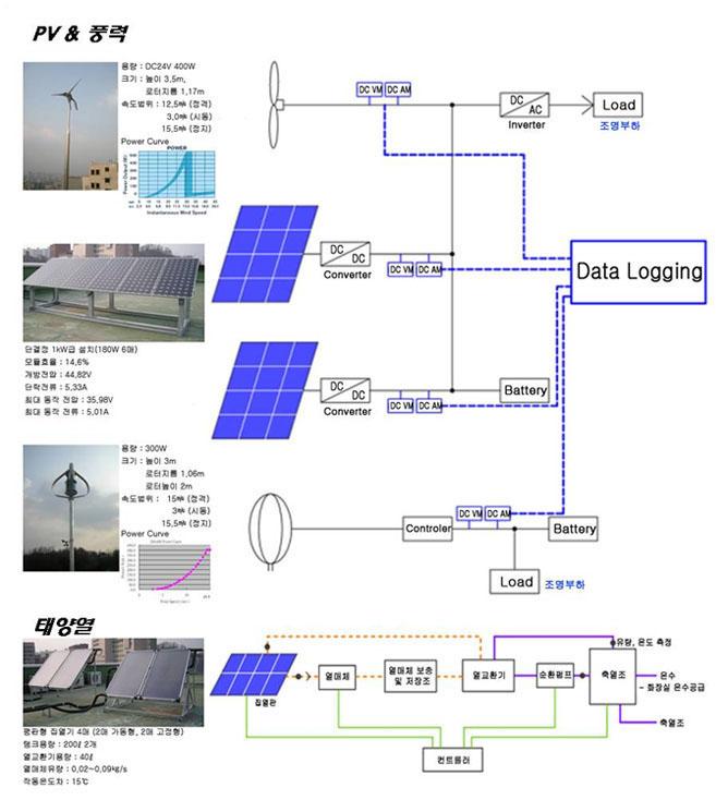 재생에너지실험실
